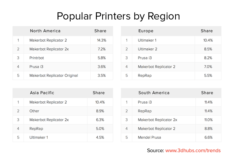 Popular Printers by Region September