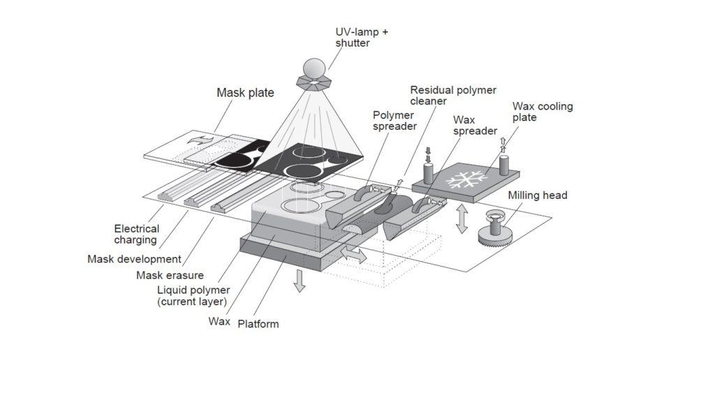 Schema Cubital