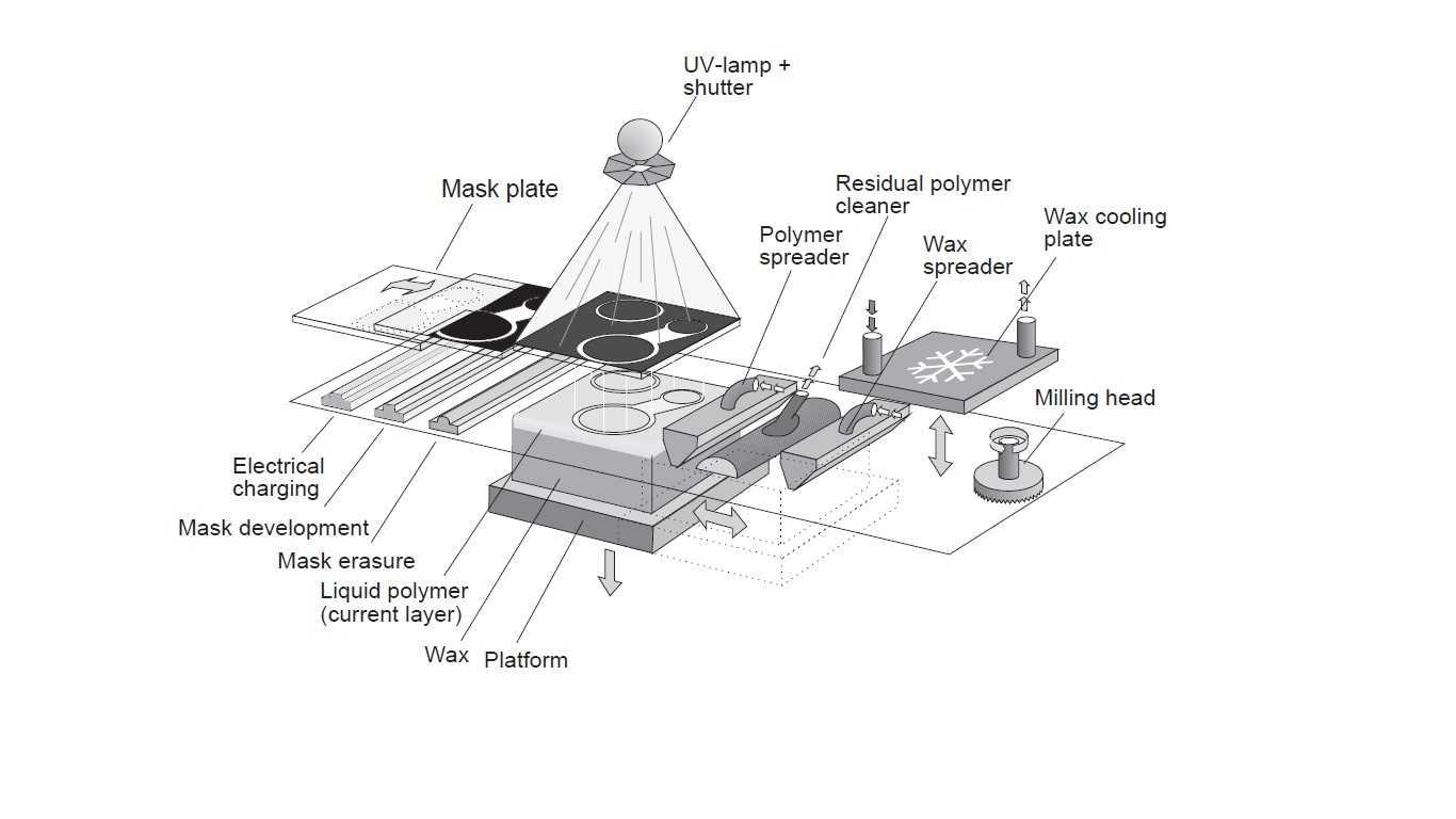 Stampa 3d le diverse tecnologie di produzione additiva for Miglior programma grafica 3d