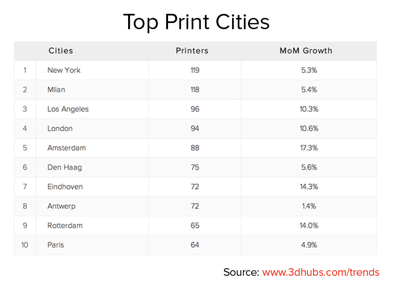 Top Print Cities September